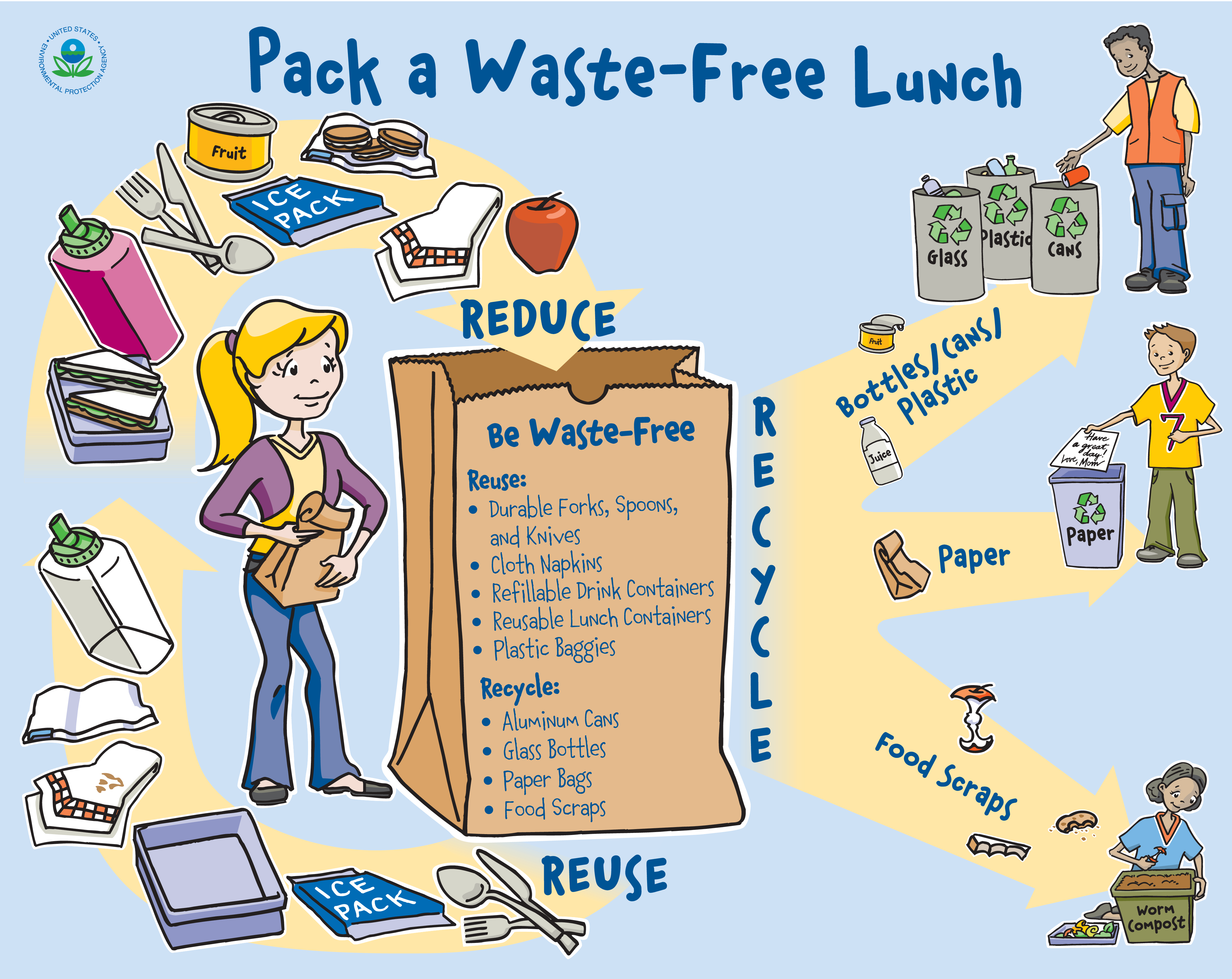 Litter Less And Yummy Lunches Are So Easy And Green