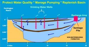 OC wastewater