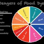 Food dye chart