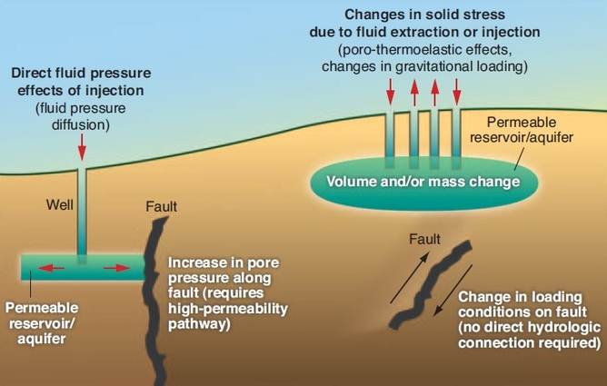 Does Natural Disasters Cause Earthquakes