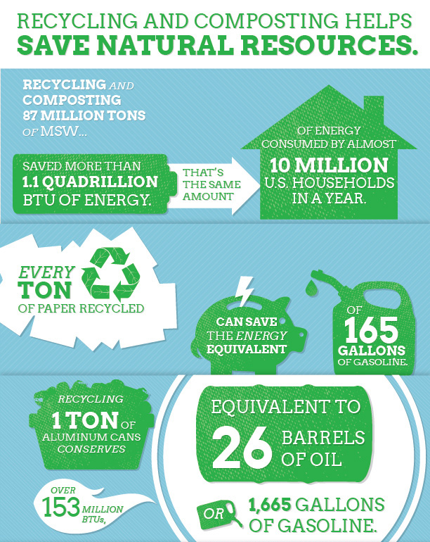 The Impact Of Recycling And How You Can Make A Difference