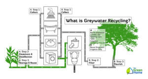 What-Is-Grey-Water-Recycling-