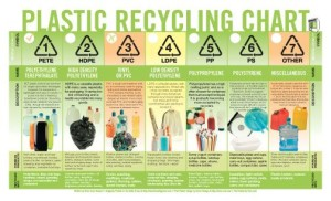plactic recycling chart main
